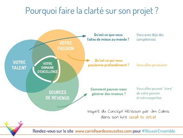 Comment Faire La Clarte Sur Son Projet En 3 Questions
