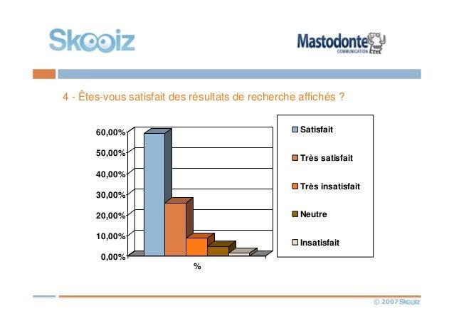 © 2007 4 - Êtes-vous satisfait des résultats de recherche affichés ? 0,00% 10,00% 20,00% 30,00% 40,00% 50,00% 60,00% % Sat...