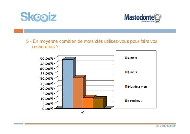 © 2007 5 - En moyenne combien de mots clés utilisez-vous pour faire vos recherches ? 0,00% 5,00% 10,00% 15,00% 20,00% 25,0...