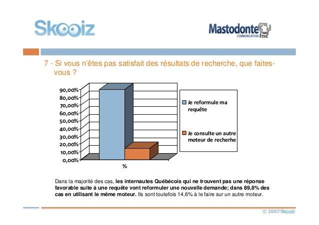 © 2007 7 - Si vous n'êtes pas satisfait des résultats de recherche, que faites- vous ? 0,00% 10,00% 20,00% 30,00% 40,00% 5...