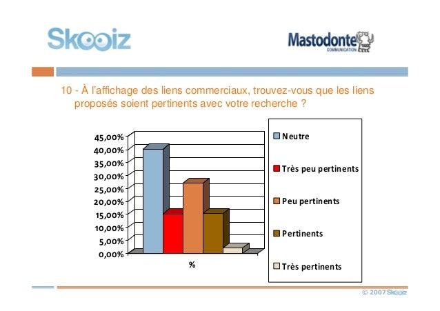 © 2007 10 - À l'affichage des liens commerciaux, trouvez-vous que les liens proposés soient pertinents avec votre recherch...
