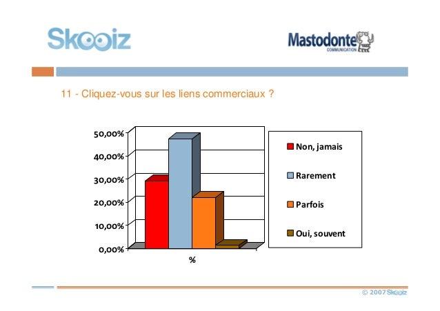 © 2007 11 - Cliquez-vous sur les liens commerciaux ? 0,00% 10,00% 20,00% 30,00% 40,00% 50,00% % Non, jamais Rarement Parfo...