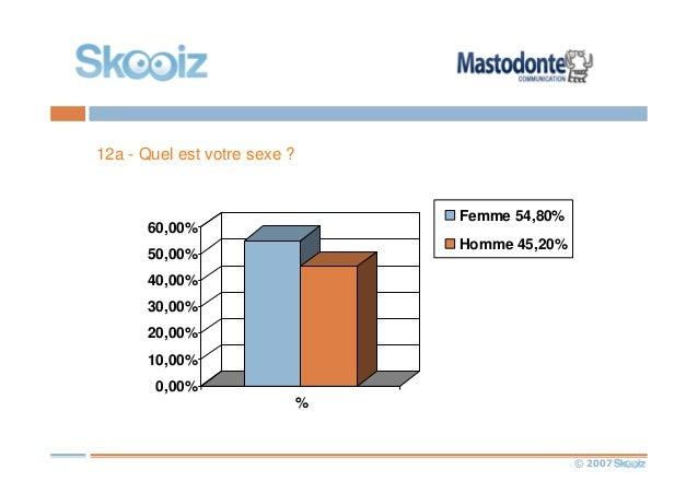 © 2007 12a - Quel est votre sexe ? 0,00% 10,00% 20,00% 30,00% 40,00% 50,00% 60,00% % Femme 54,80% Homme 45,20%