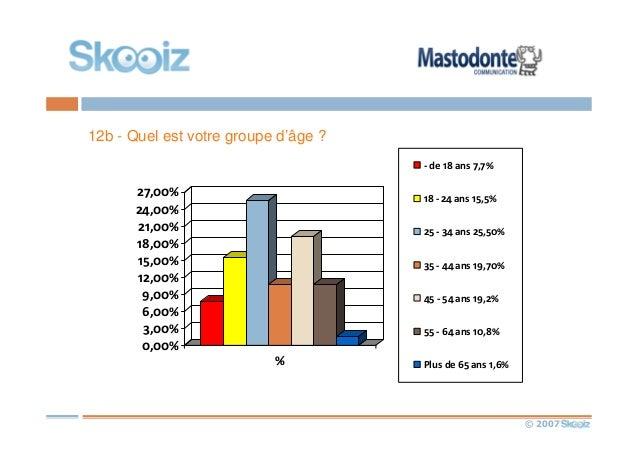 © 2007 12b - Quel est votre groupe d'âge ? 0,00% 3,00% 6,00% 9,00% 12,00% 15,00% 18,00% 21,00% 24,00% 27,00% % - de 18 ans...