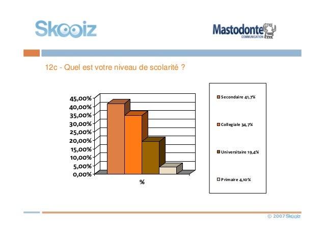 © 2007 12c - Quel est votre niveau de scolarité ? 0,00% 5,00% 10,00% 15,00% 20,00% 25,00% 30,00% 35,00% 40,00% 45,00% % Se...