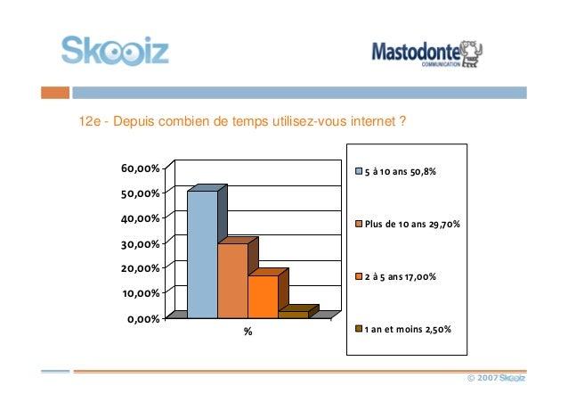 © 2007 12e - Depuis combien de temps utilisez-vous internet ? 0,00% 10,00% 20,00% 30,00% 40,00% 50,00% 60,00% % 5 à 10 ans...