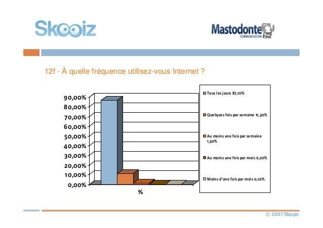 © 2007 12f - À quelle fréquence utilisez-vous Internet ? 0,00% 10,00% 20,00% 30,00% 40,00% 50,00% 60,00% 70,00% 80,00% 90,...