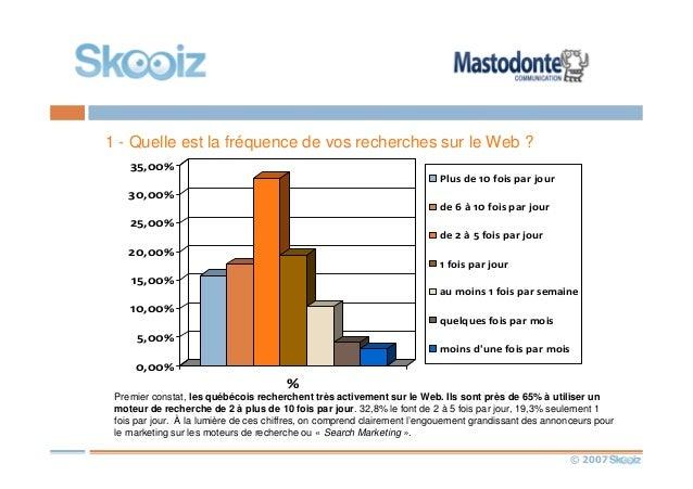 © 2007 1 - Quelle est la fréquence de vos recherches sur le Web ? 0,00% 5,00% 10,00% 15,00% 20,00% 25,00% 30,00% 35,00% % ...
