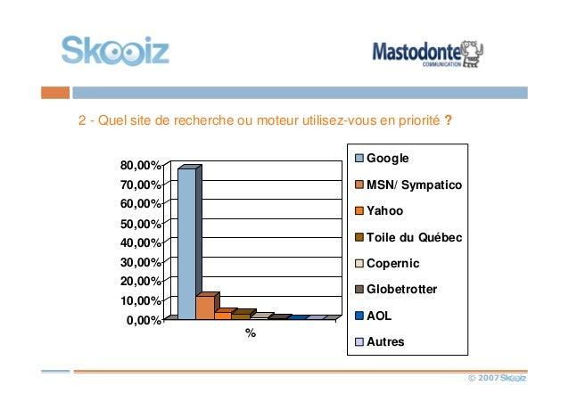 © 2007 2 - Quel site de recherche ou moteur utilisez-vous en priorité ? 0,00% 10,00% 20,00% 30,00% 40,00% 50,00% 60,00% 70...