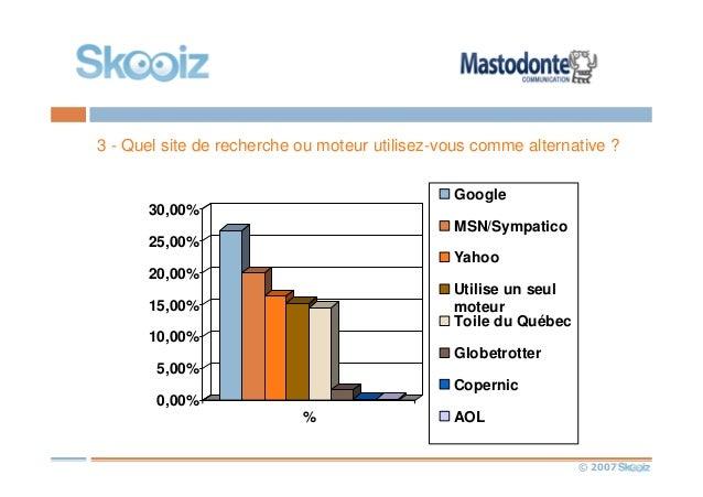 © 2007 3 - Quel site de recherche ou moteur utilisez-vous comme alternative ? 0,00% 5,00% 10,00% 15,00% 20,00% 25,00% 30,0...