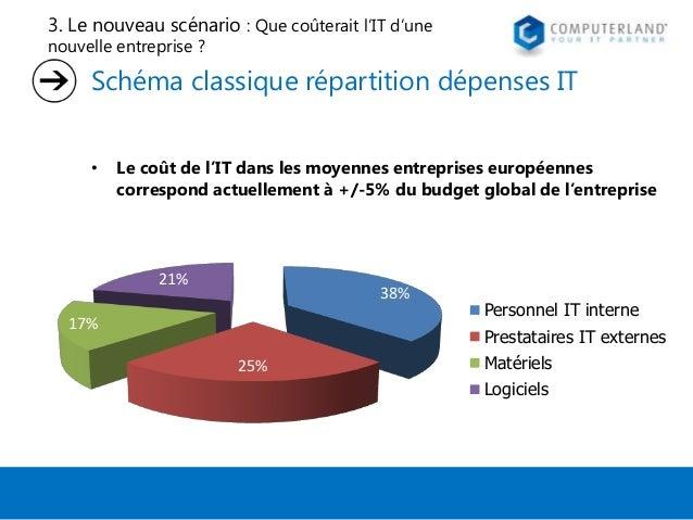 3. Le nouveau scénario : Que coûterait l'IT d'une nouvelle entreprise ?  Schéma classique répartition dépenses IT •  Le co...