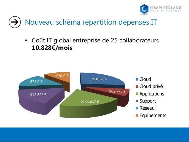 Nouveau schéma répartition dépenses IT • Coût IT global entreprise de 25 collaborateurs 10.828€/mois  1250.0 € 1675.0 €  C...