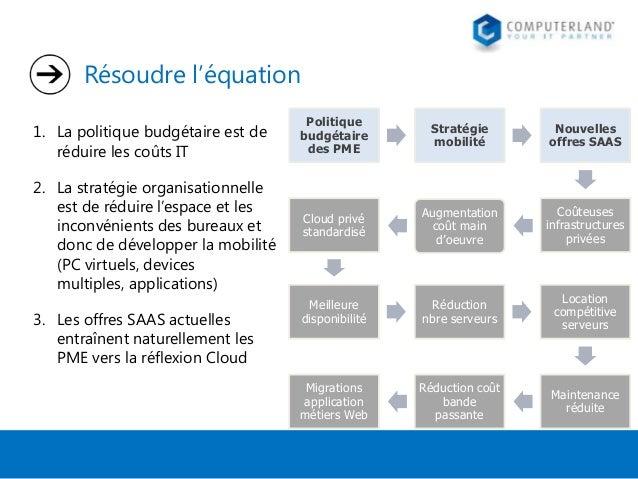 Résoudre l'équation 1. La politique budgétaire est de réduire les coûts IT 2. La stratégie organisationnelle est de réduir...