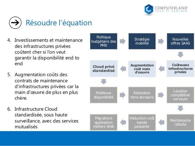 Résoudre l'équation 4. Investissements et maintenance des infrastructures privées coûtent cher si l'on veut garantir la di...
