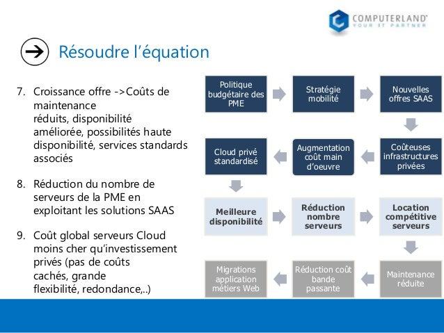 Résoudre l'équation 7. Croissance offre ->Coûts de maintenance réduits, disponibilité améliorée, possibilités haute dispon...