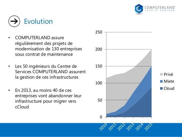 Evolution •  •  COMPUTERLAND assure régulièrement des projets de modernisation de 130 entreprises sous contrat de maintena...