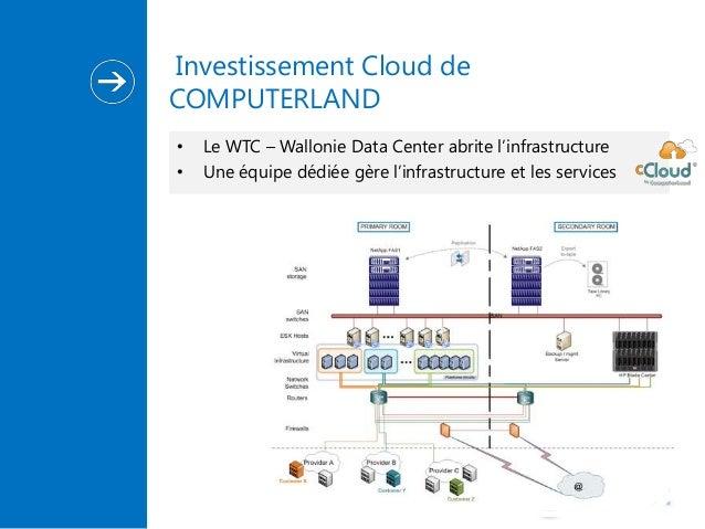 Investissement Cloud de COMPUTERLAND • •  Le WTC – Wallonie Data Center abrite l'infrastructure Une équipe dédiée gère l'i...
