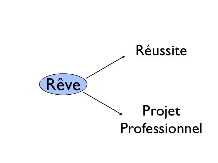 RéussiteRêve          Projet       Professionnel