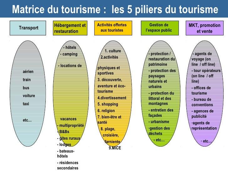 Matrice du tourisme : les 5 piliers du tourisme             Hébergement et               Accommodat        Activités offer...