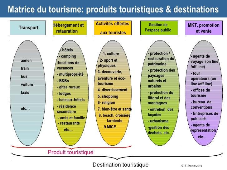 Matrice du tourisme: produits touristiques & destinations                Hébergement et          Activités offertes       ...