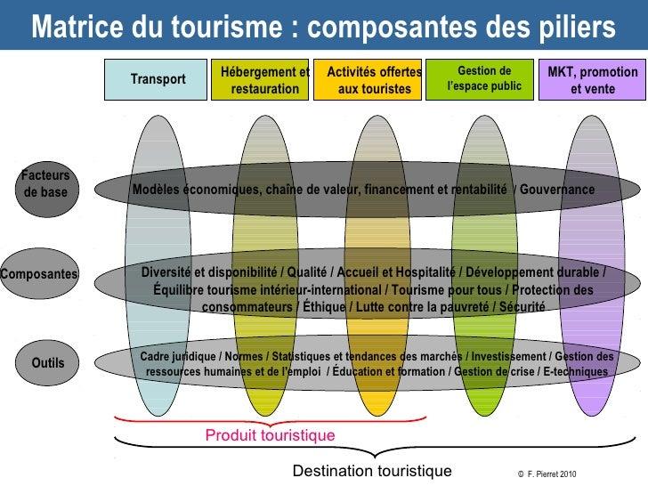 Matrice du tourisme : composantes des piliers                               Hébergement et       Activités offertes       ...