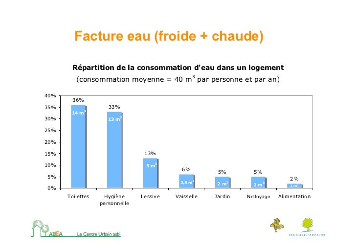 Comment r duire ses consommations d 39 nergie - Consommation moyenne gaz m3 ...