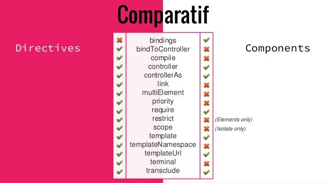 Components Lifecycle Hooks /! Angular 1.5.5 - $onInit() - $postLink() - $onChanges() - $onDestroy() => Plus besoin de $sco...