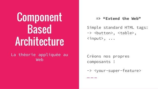 <votre-super-header> <article> <votre-super-footer> <article> <article> <article> <article> Component Based Architecture P...