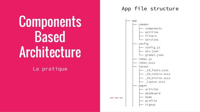 Components Based Architecture La pratique src/app/common/components ├── nb-badge │ ├── nb-badge.html │ ├── nb-badge.js │ └...