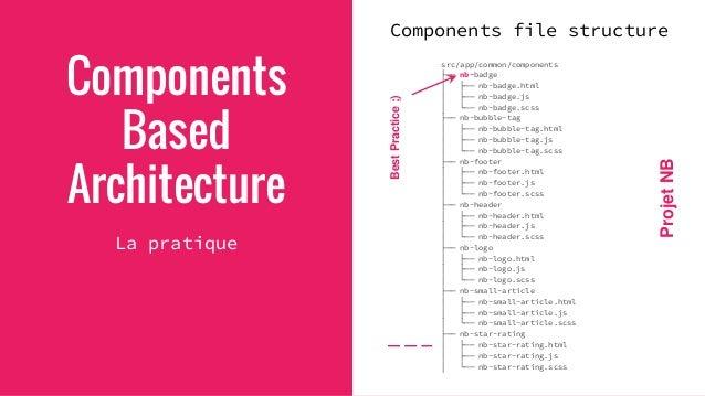 Components Based Architecture La pratique Chaque Component a: - sa structure (HTML) - son affichage (CSS) - son comporteme...