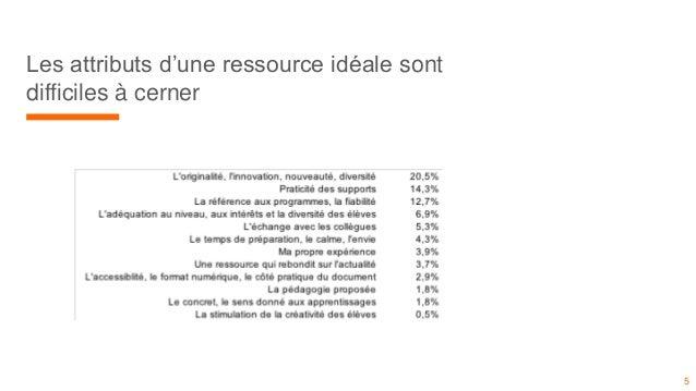 Les attributs d'une ressource idéale sont difficiles à cerner 5
