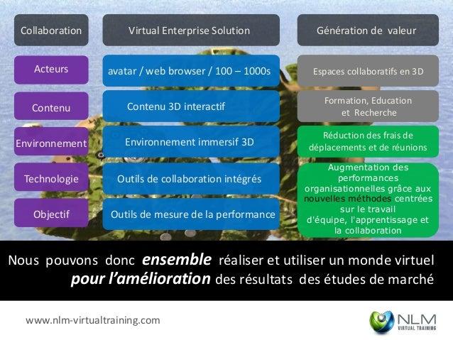 Collaboration        Virtual Enterprise Solution        Génération de valeur    Acteurs       avatar / web browser / 100 –...