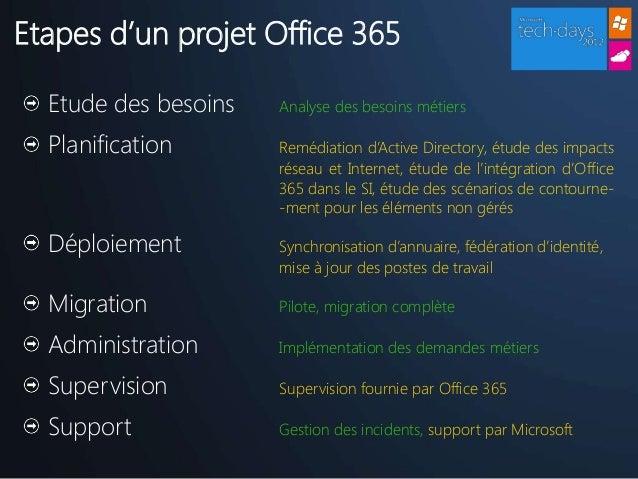 comment vous pr 233 parer 224 un projet cloud office 365