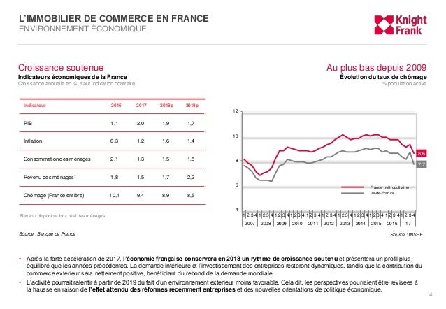 l u0026 39 immobilier de commerce en france   1er trimestre 2018