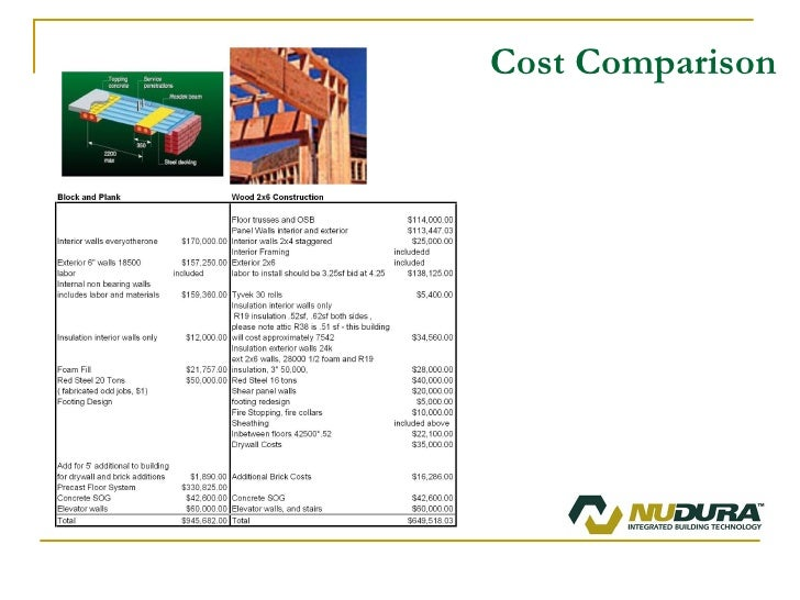 Icf commercial presentation for Nudura icf cost