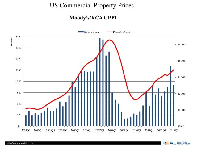 Commercial Property Iunterestbrates