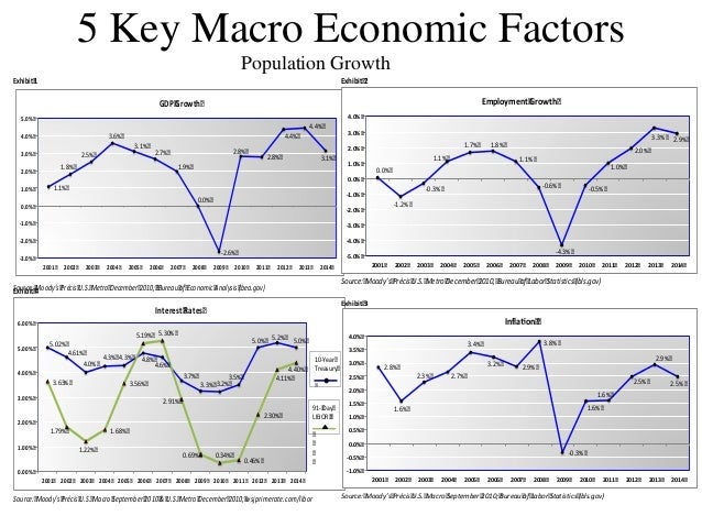 macroeconomic factor affecting real estate in india First the election, then the budget these political events were the major market-movers in the past few months now that both are out of the way, the focus is likely.