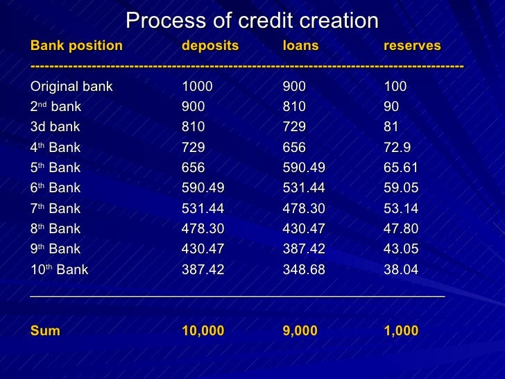 credit creation by commercial banks How banks create money is part of a computer animated series of four to five minute modules illustrating standard concepts in high school economics this module illustrates how banks increase the supply of money through their lending activities which create money in the form of new checking deposits this process is called multiple deposit creation.