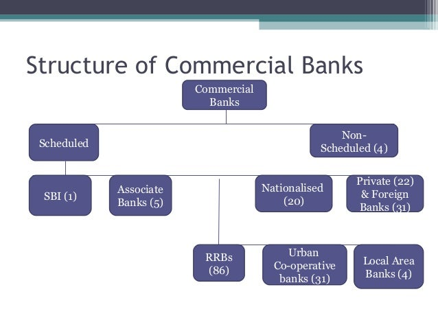 structure of commercial banks in nigeria Central bank of nigeria's financial regulatory structure this work will review the role of the central bank of nigeria in prudential regulation and recommend an approach that would work for a hitherto, banking was limited to financial intermediation by commercial banks and with the onset of other non- bank financial.