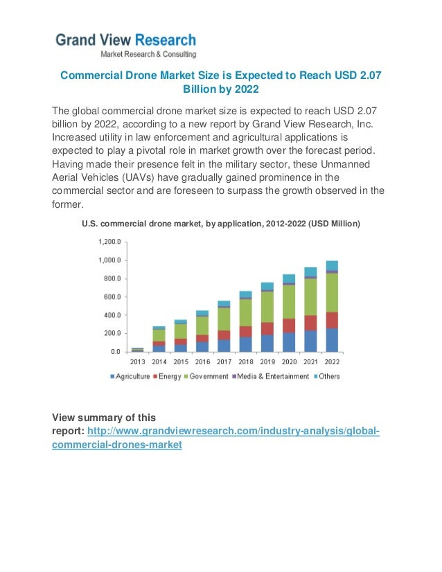 Commercial Drone Market Size is Expected to Reach USD 2.07 Billion by…