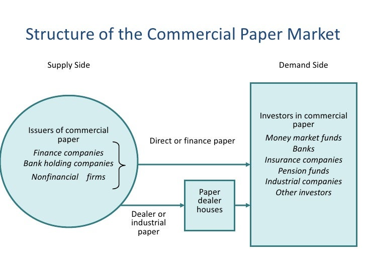 commercial paper Commercial paper a written instrument or document such as a check, draft, promissory note, or a certificate of deposit, that manifests the pledge or duty of one individual to pay.