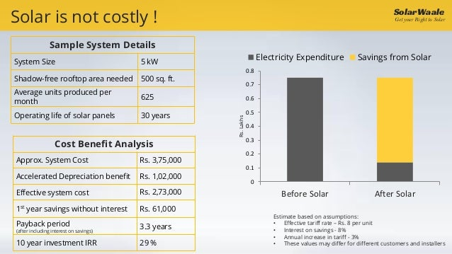 Rooftop Solar Power Solutions For Commercial Buildings By