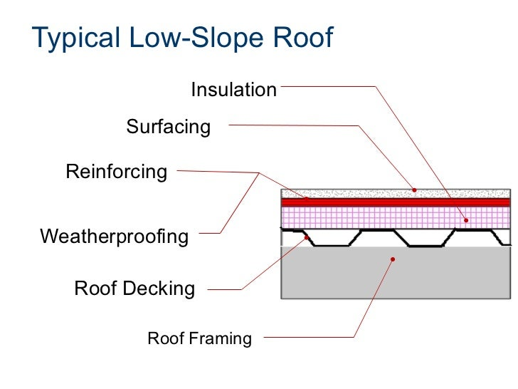Commercial roof systems Low pitched roof