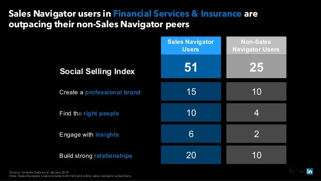 Source: LinkedIn Data as of January 2016. Note: Sales Navigator Users includes both field and online sales navigator subsc...