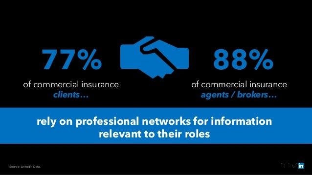 Source: LinkedIn Data. 77% of commercial insurance clients… of commercial insurance agents / brokers… 88% rely on professi...