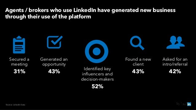 Source: LinkedIn Data. Agents / brokers who use LinkedIn have generated new business through their use of the platform Sec...