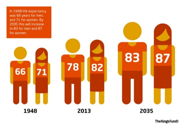 Commission on the Future of Health and Social Care in England infographics