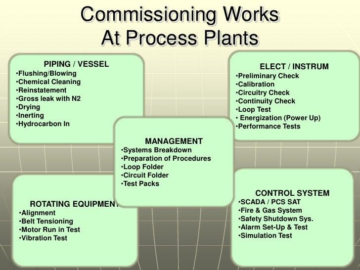 Process hook up