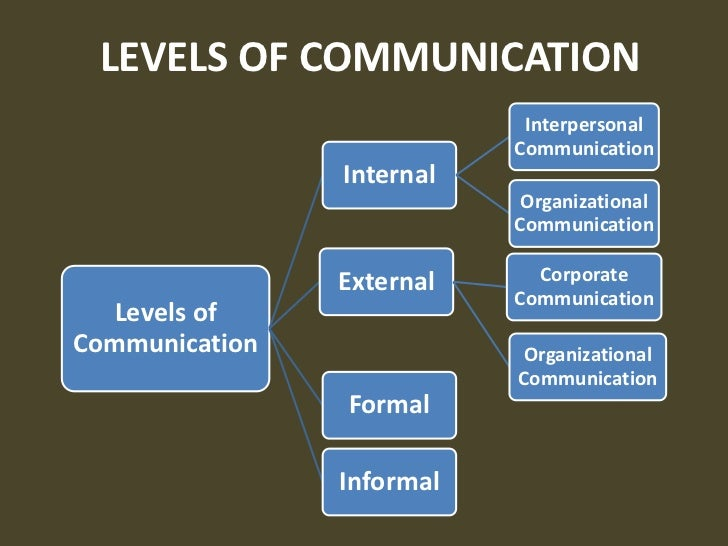 organisational business communication Communication takes places within organizations both formally, such as through written policies or employee memos, as well as informally -- through the employee.