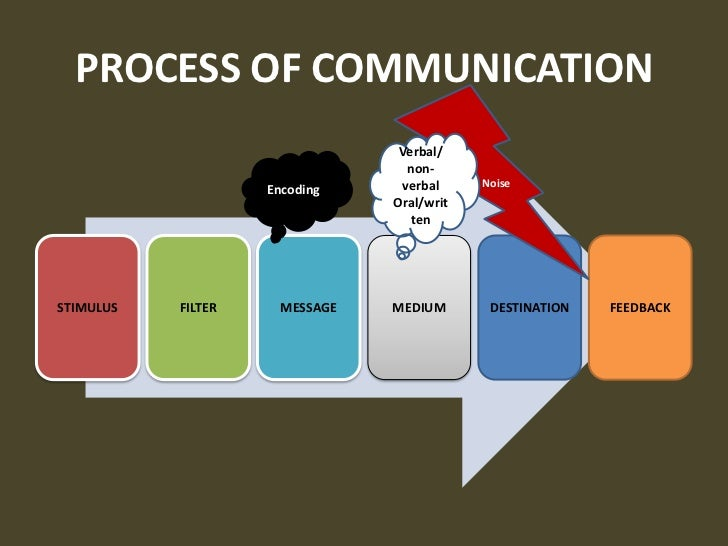 implications of cultural communication in business Intercultural communication,  business-to-business communications can also be negatively affected by ignoring the diverse cultural upbringings of business clients.